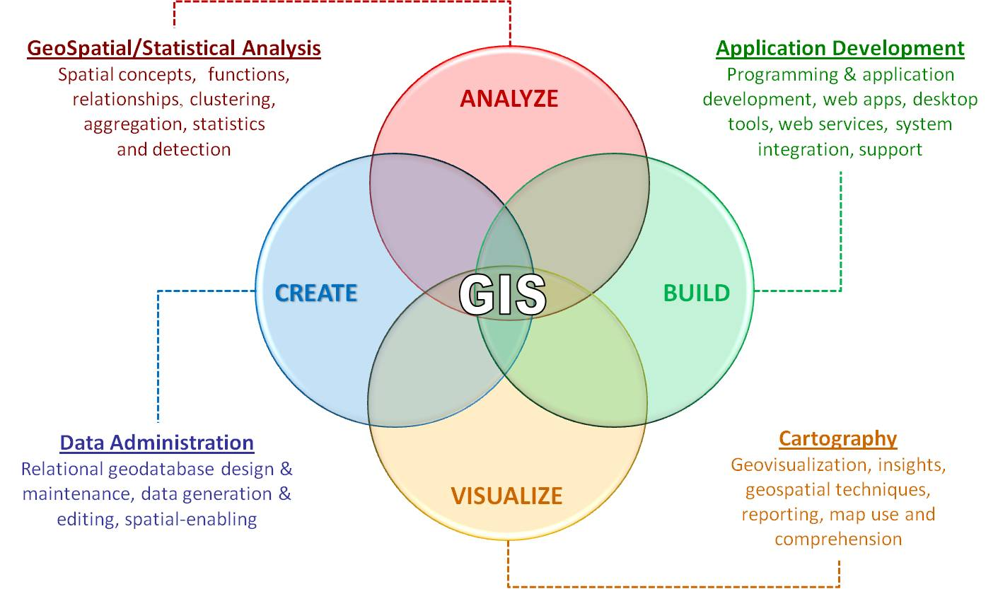 Enterprise gis services tax mapping civil solutions for Spatial analysis architecture